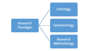 Research Paradigm Image