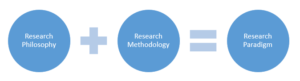 Research Paradigm Process Image
