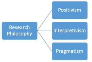 Research Philosophies Image
